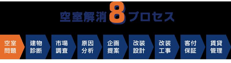 空室解消8つのプロセス