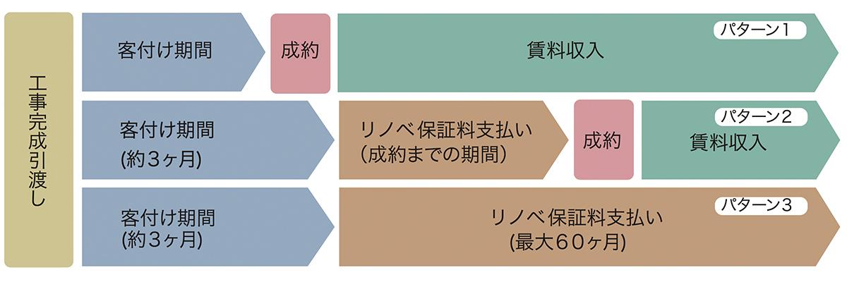 リノベ保証システムの概要